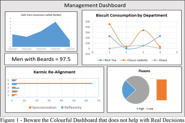 Beware the Colourful Dashboard that does not help with Real Decisions