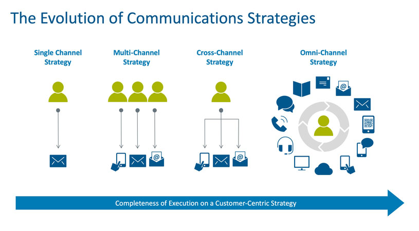 The evolution of communications strategies