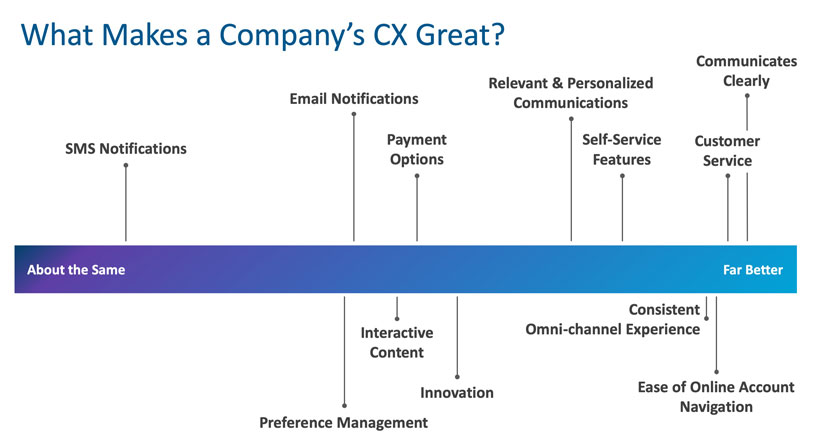 What makes a company's CX great