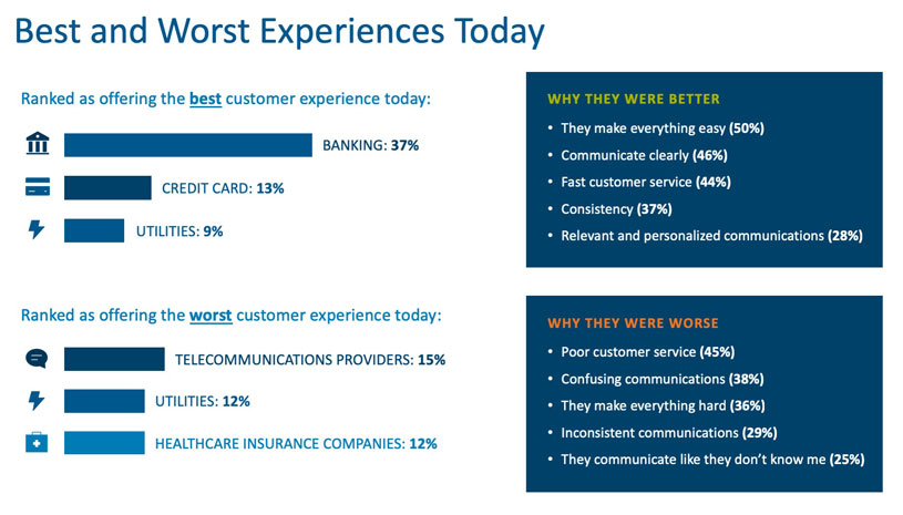 Who Delivers the Best and Worst Customer Experiences?