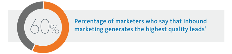 60% Percentage of marketers who say that inbound marketing generates the highest quality leads