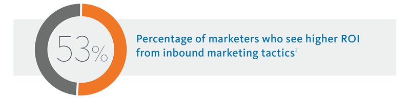 53% Percentage of marketers who see higher ROI from inbound marketing tactics