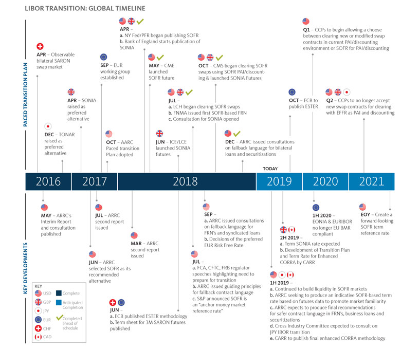 LIBOR TRANSITION: GLOBAL TIMELINE