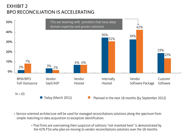 BPO RECONCILIATION IS ACCELERATING