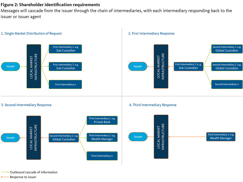Figure 2: Shareholder identification requirements
