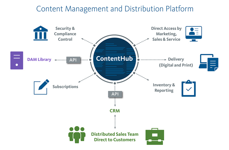 contenthub carousel