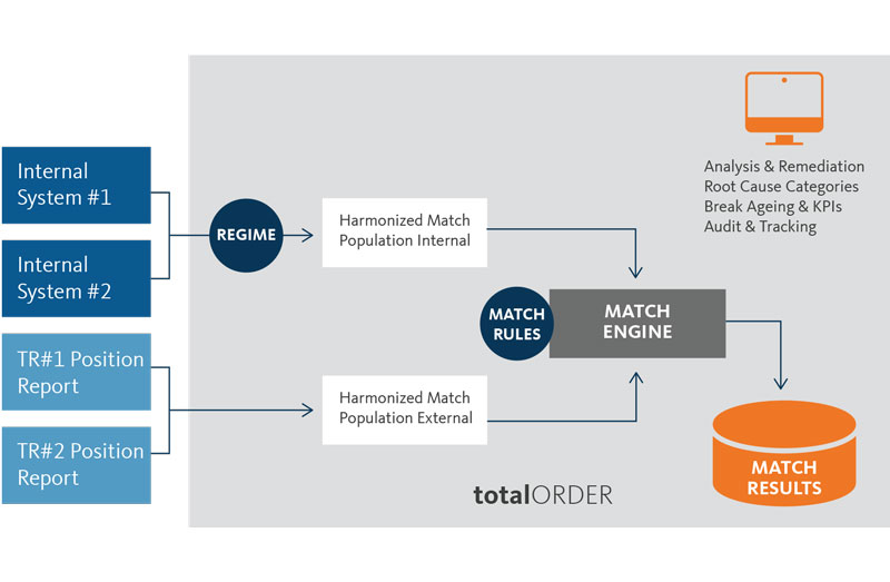 An end-to-end trade position and activity verification solution