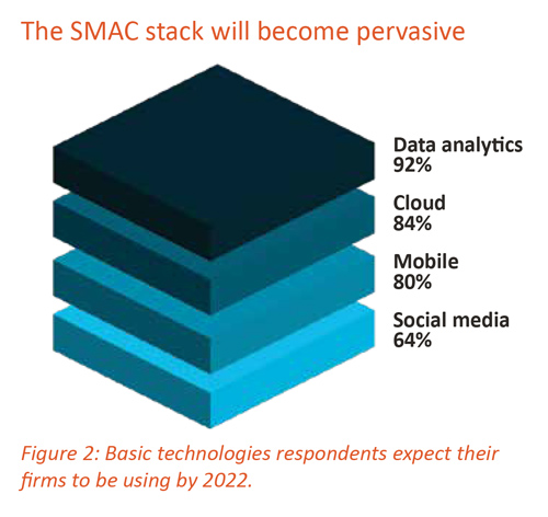The SMAC stack will become pervasive