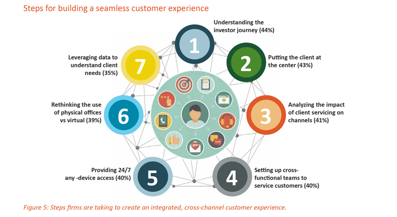 Steps for building a seamless customer experience