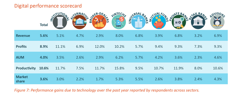 Digital performance scorecard