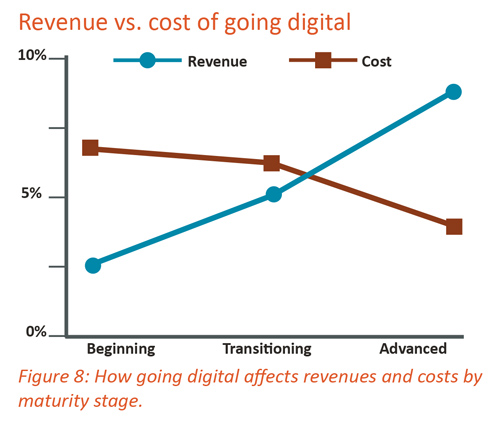 Revenue vs. cost of going digital