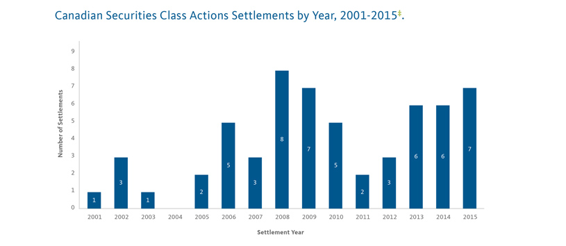 Class Actions Settlements by Year