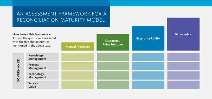 AN ASSESSMENT FRAMEWORK FOR A RECONCILIATION MATURITY MODEL