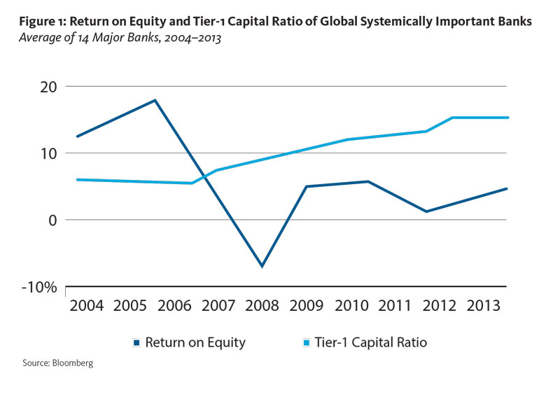 Return on Equity and Tier-1 Capital Ratio of Global Systemically Important Banks