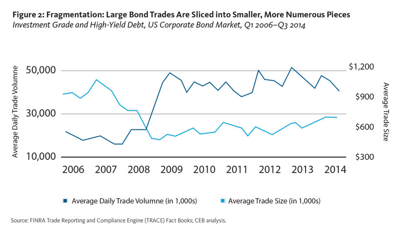 Fragmentation: Large Bond Trades Are Sliced into Smaller, More Numerous Pieces