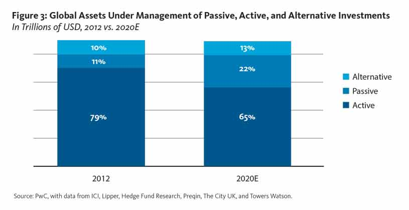 Global Assets Under Management of Passive, Active, and Alternative Investments