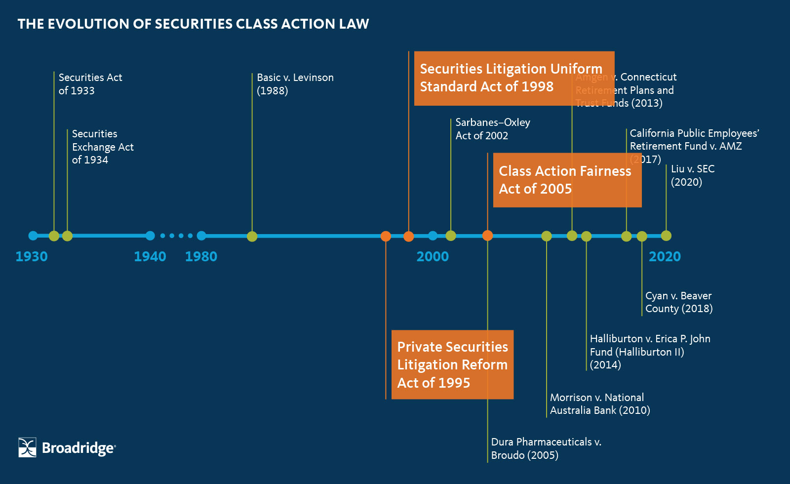 class action time line1995