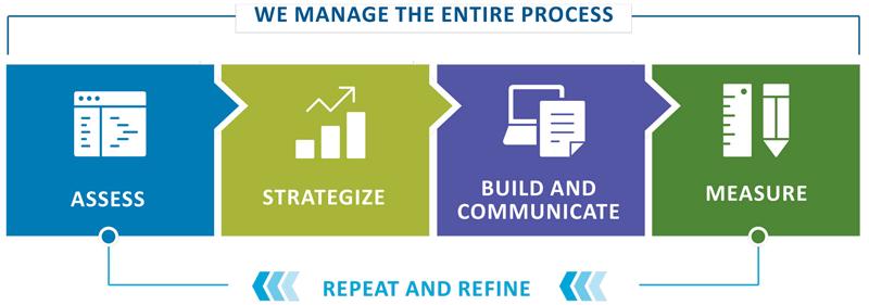 Optimize ESG strategy fig5