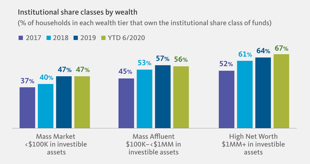 Institutional share classes hold wide appeal