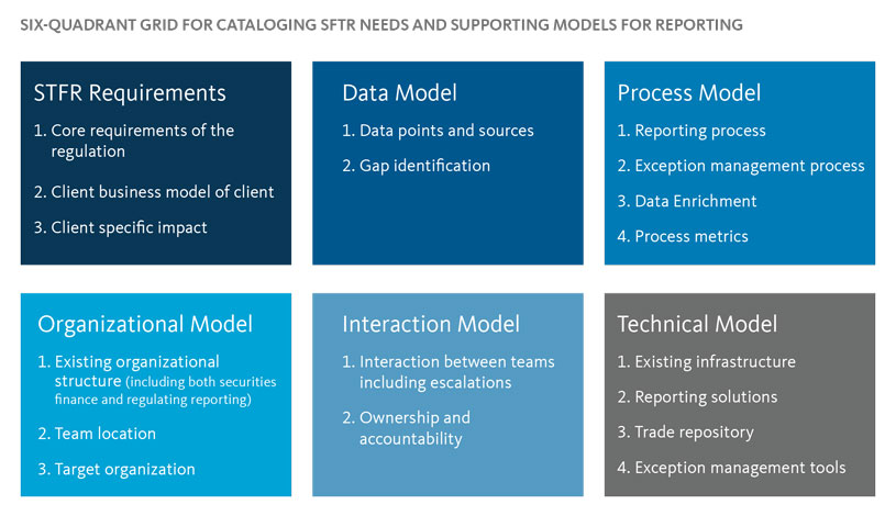 Six-Quadrant Grid for Cataloging SFTR Needs and Supporting Models for Reporting