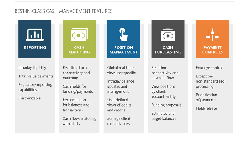 BEST-IN-CLASS CASH MANAGEMENT FEATURES