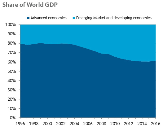 Share of World GDP