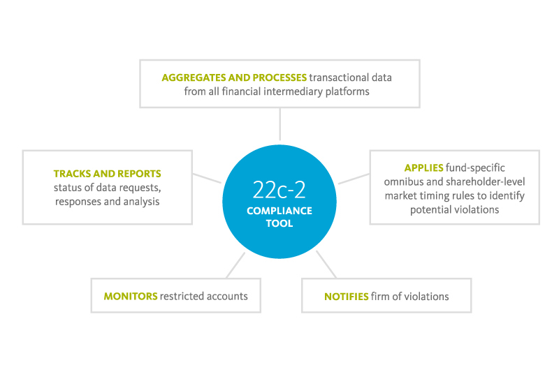 Graphic: Automated, integrated 22c-2 compliance