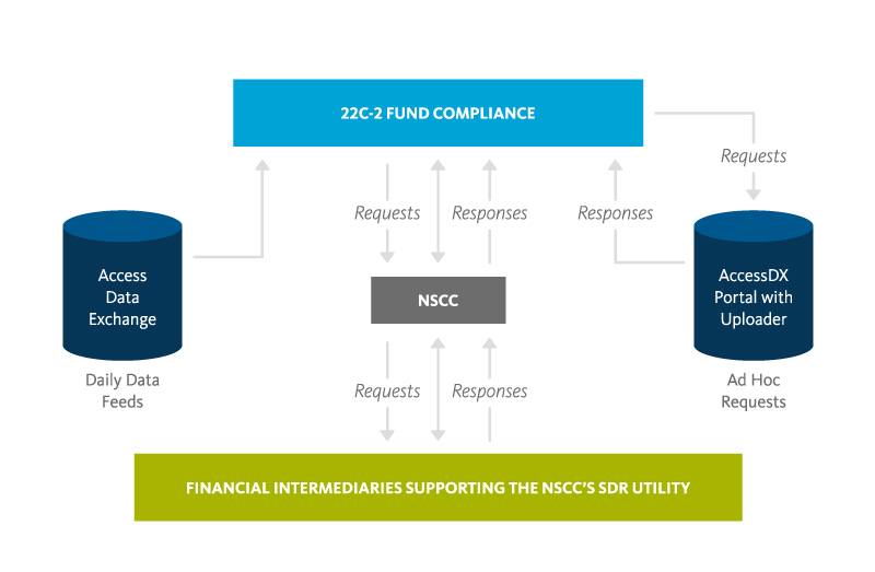 Graphic: A workflow model for 22c-2 compliance monitoring