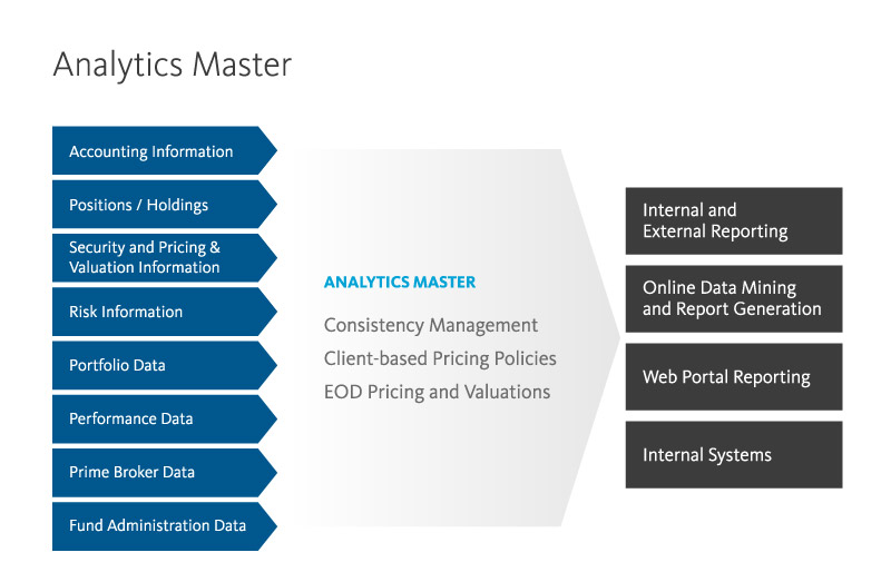 Graphic: Analytics Master takes data from accounting, positions and holdings, security and pricing & valuation, risk, portfolio, performance, prime brokers, fund administration and makes it ready to access from internal and external reporting, online data mining and report generation, web portal reporting and internal systems
