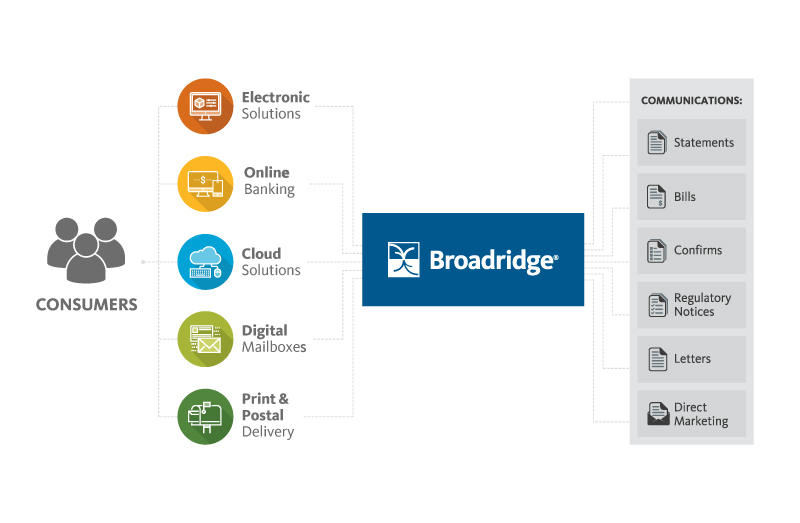 Broadridge Communication Cloud