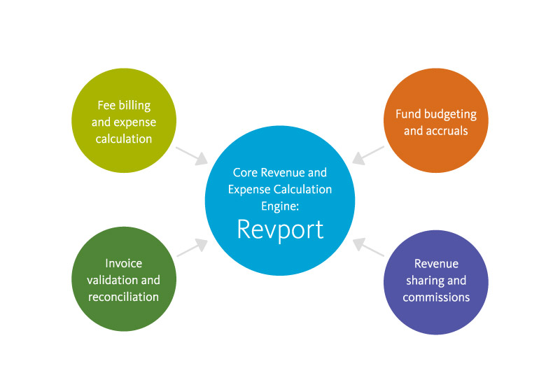 Graphic: Revport is a revenue and expense calculation engine for fee billing and expenses, fund budgeting and accruals, revenue sharing and commissions, and invoice validation and reconciliation