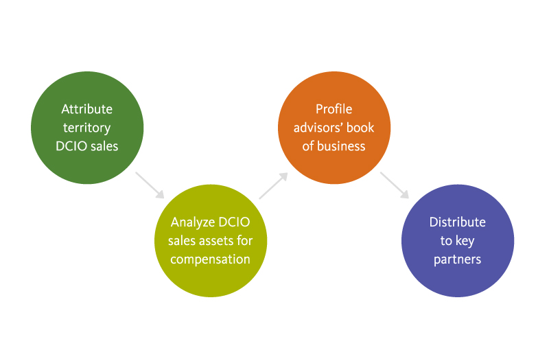 Graphic: Attribute territory DCIO sales, analyze DCIO sales assets for compensation, profile your advisor book of business and distribute information to key partners with Broadridge Fund Partner Reporting