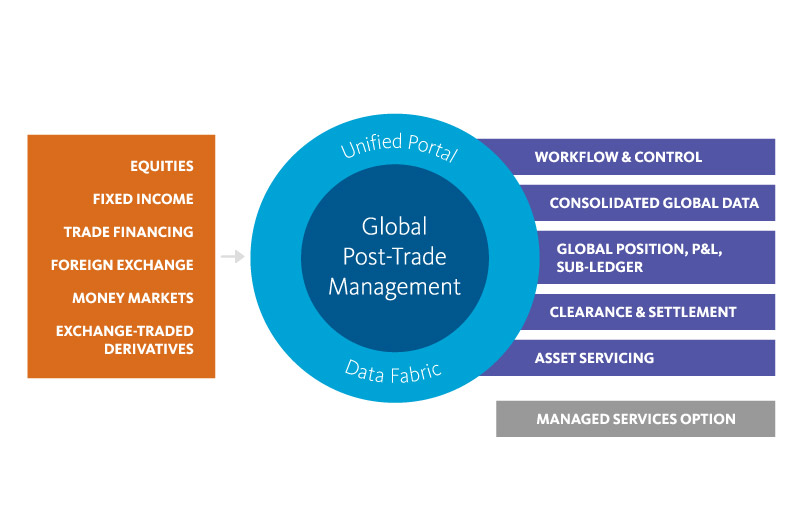 Global Post-Trade Management One Platform