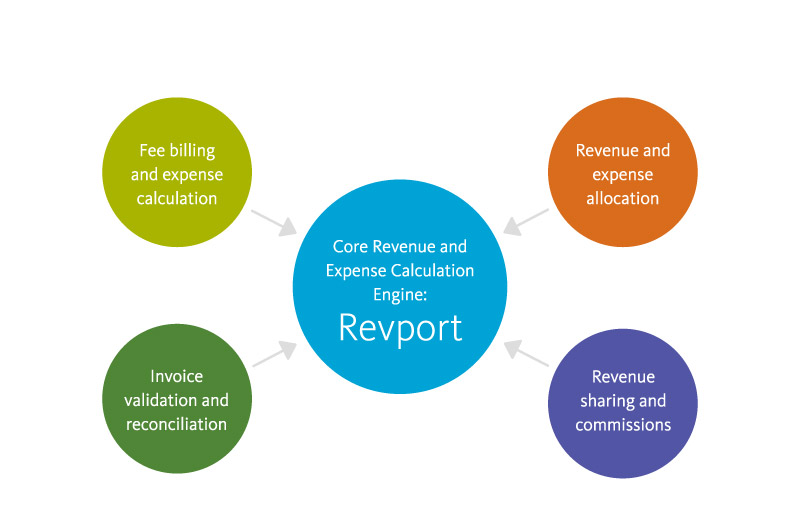 Revport invoice cycle
