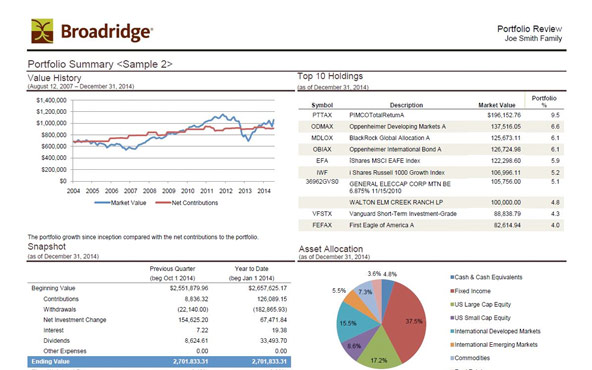 Gain performance insight from customized portfolio views