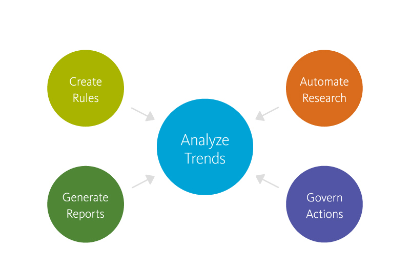 Graphic: Create rules, automate research, govern actions, generate reports and analyze trends through a single interface