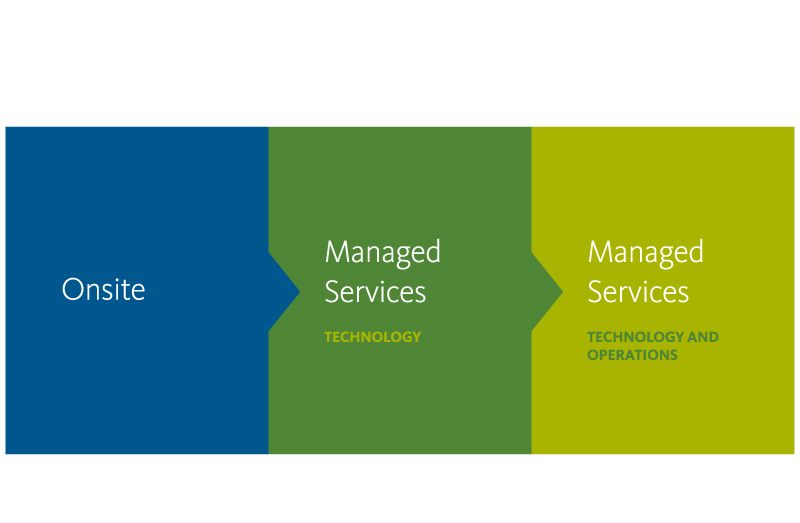 Reconciliation managed services